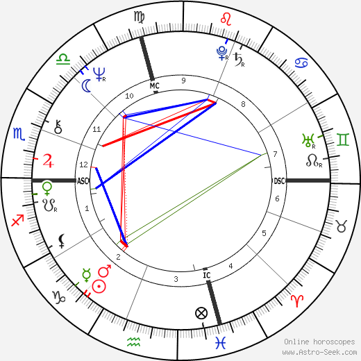 Toni Glover astro natal birth chart, Toni Glover horoscope, astrology