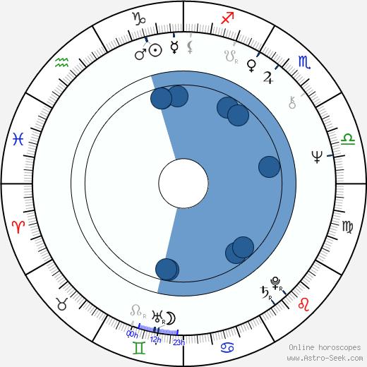 Virginie Vignon wikipedia, horoscope, astrology, instagram