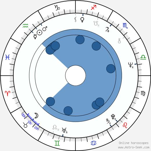 Wabi Daněk wikipedia, horoscope, astrology, instagram
