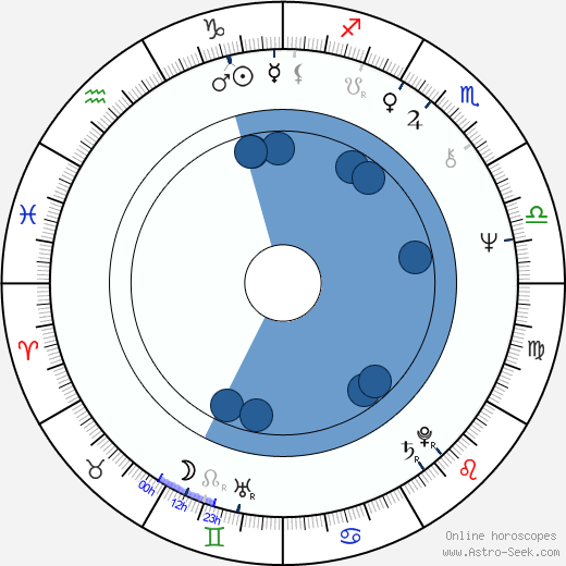 Waldemar Gawlik wikipedia, horoscope, astrology, instagram