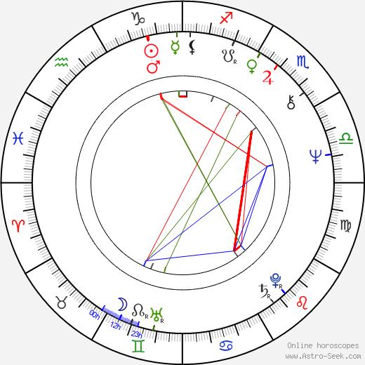 Waldemar Gawlik birth chart, Waldemar Gawlik astro natal horoscope, astrology