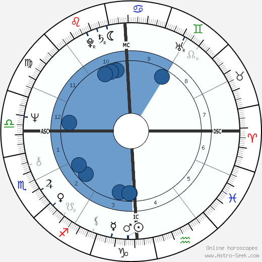 William Bonin wikipedia, horoscope, astrology, instagram