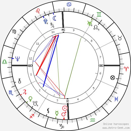 William Bonin birth chart, William Bonin astro natal horoscope, astrology
