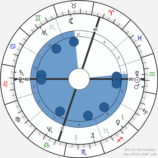 Willy Mortier wikipedia, horoscope, astrology, instagram