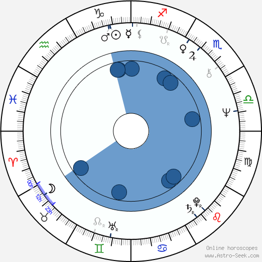 Yuri Kvachadze wikipedia, horoscope, astrology, instagram