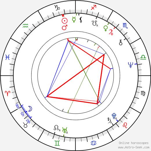 Yuri Kvachadze tema natale, oroscopo, Yuri Kvachadze oroscopi gratuiti, astrologia