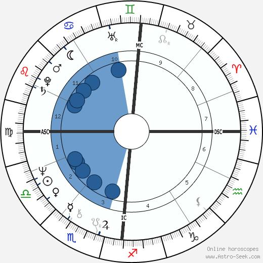 Aki Ahrens wikipedia, horoscope, astrology, instagram