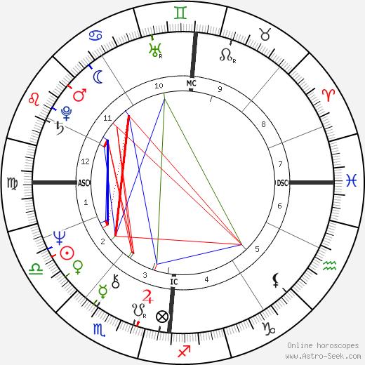 Aki Ahrens tema natale, oroscopo, Aki Ahrens oroscopi gratuiti, astrologia