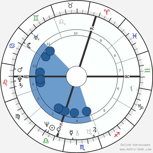 Alain Binard wikipedia, horoscope, astrology, instagram