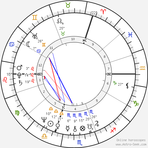 Alain Binard birth chart, biography, wikipedia 2018, 2019