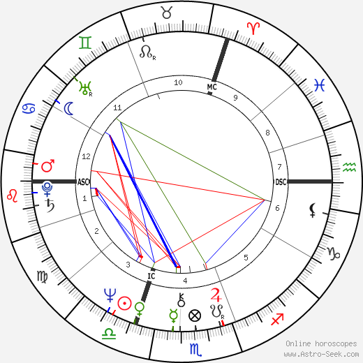Alain Binard astro natal birth chart, Alain Binard horoscope, astrology