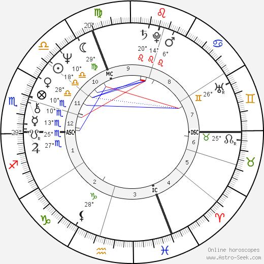 Alanna McDonagh Birth Chart Horoscope, Date of Birth, Astro