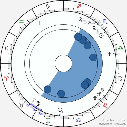 Andrea Rau wikipedia, horoscope, astrology, instagram