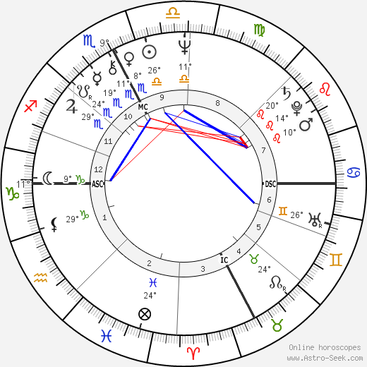 Angela Brambati birth chart, biography, wikipedia 2018, 2019