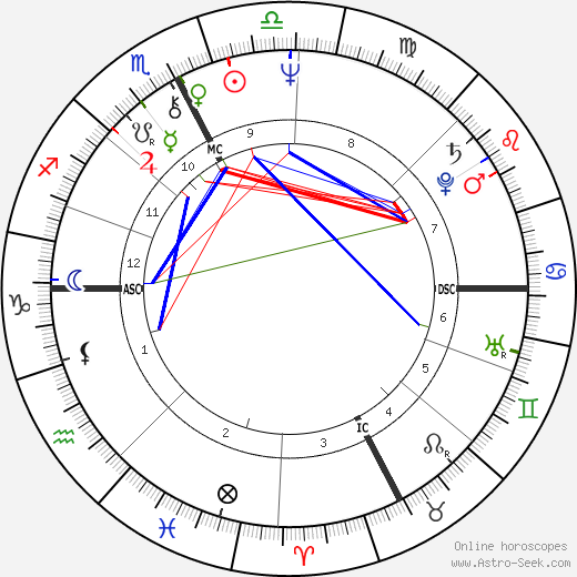 Angela Brambati astro natal birth chart, Angela Brambati horoscope, astrology