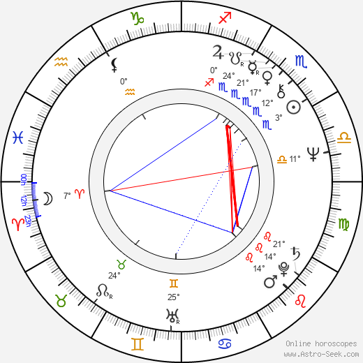 Angus MacInnes birth chart, biography, wikipedia 2018, 2019