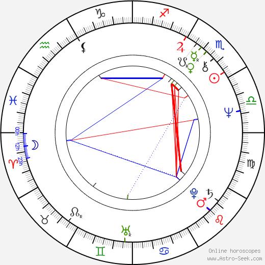 Angus MacInnes astro natal birth chart, Angus MacInnes horoscope, astrology