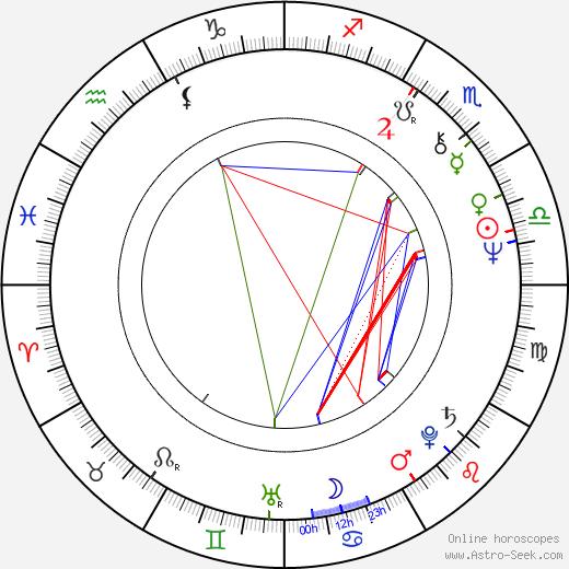 Annelies Štrba astro natal birth chart, Annelies Štrba horoscope, astrology