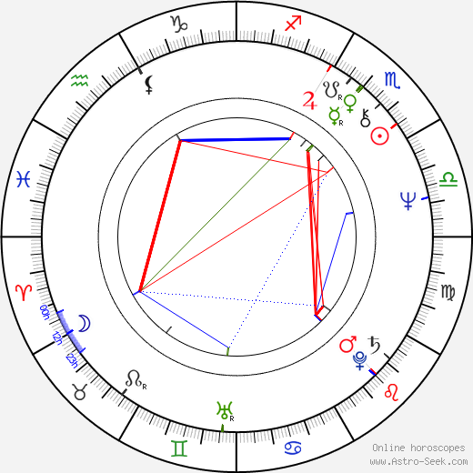 Annette Tuominen astro natal birth chart, Annette Tuominen horoscope, astrology