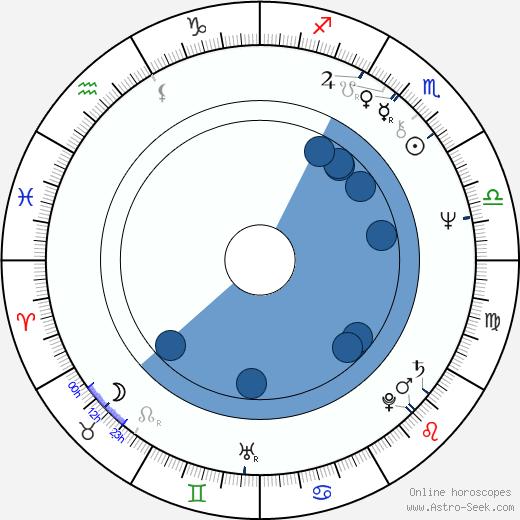Asko Apajalahti wikipedia, horoscope, astrology, instagram