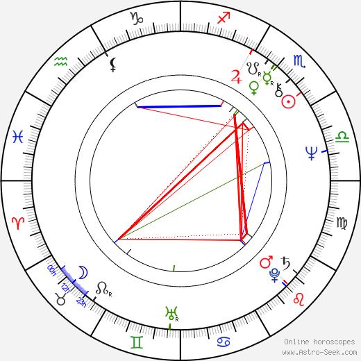 Asko Apajalahti astro natal birth chart, Asko Apajalahti horoscope, astrology