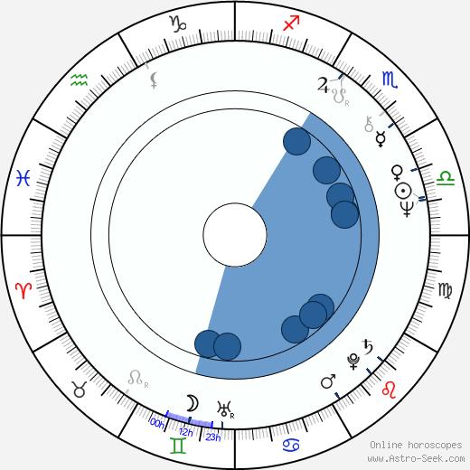 Brian Johnson wikipedia, horoscope, astrology, instagram