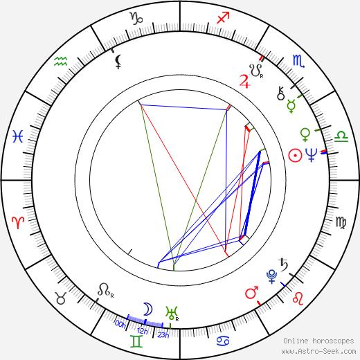 Brian Johnson birth chart, Brian Johnson astro natal horoscope, astrology