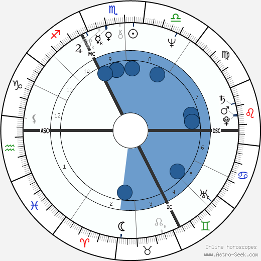 Coline Serreau wikipedia, horoscope, astrology, instagram