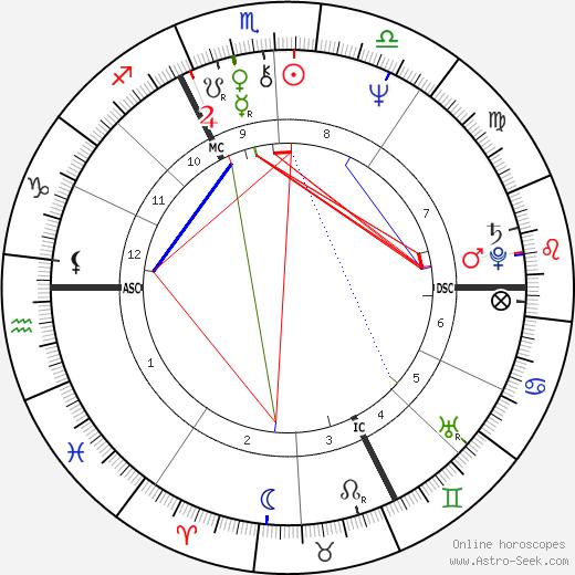 Coline Serreau birth chart, Coline Serreau astro natal horoscope, astrology