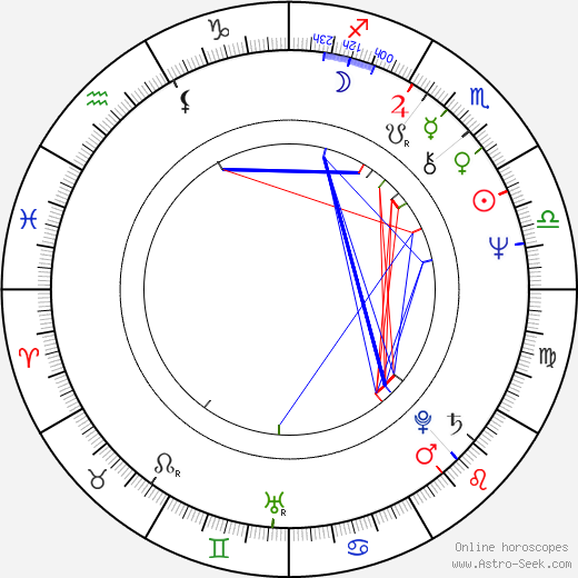 Cornelia Sharpe astro natal birth chart, Cornelia Sharpe horoscope, astrology