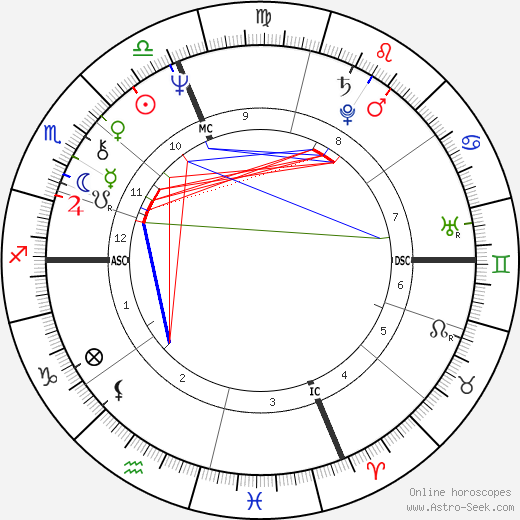 David Zucker день рождения гороскоп, David Zucker Натальная карта онлайн