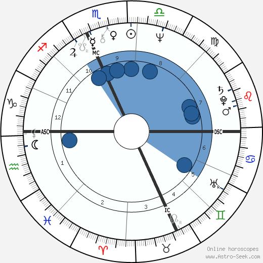 Deborah Fiedler wikipedia, horoscope, astrology, instagram