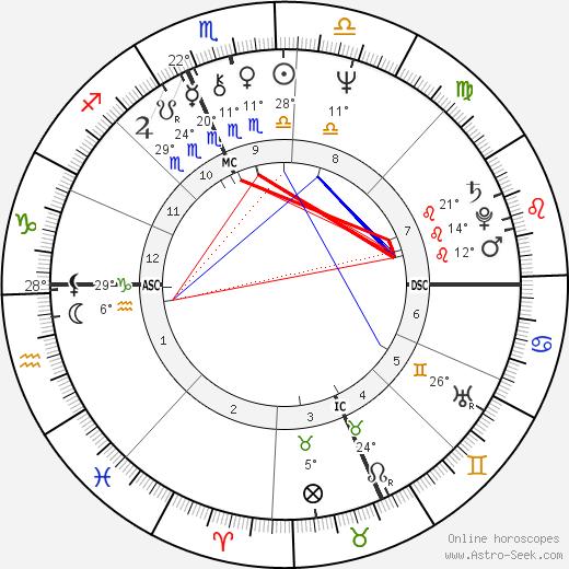 Deborah Fiedler birth chart, biography, wikipedia 2019, 2020