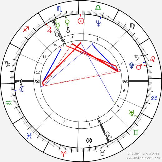 Deborah Fiedler astro natal birth chart, Deborah Fiedler horoscope, astrology