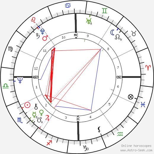 Deidre Hall birth chart, Deidre Hall astro natal horoscope, astrology