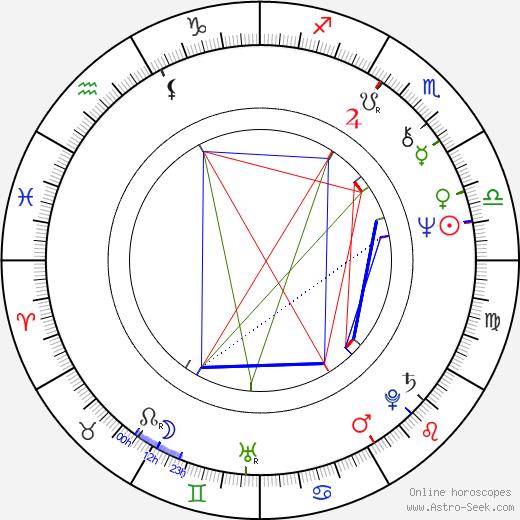 Dežo Ursiny tema natale, oroscopo, Dežo Ursiny oroscopi gratuiti, astrologia