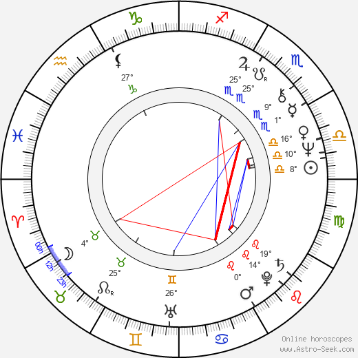Dieter Pfaff birth chart, biography, wikipedia 2019, 2020