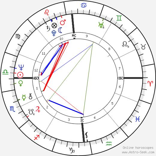 Франс Галль France Gall день рождения гороскоп, France Gall Натальная карта онлайн