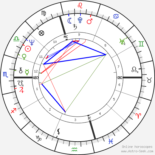 Francis Perrin день рождения гороскоп, Francis Perrin Натальная карта онлайн