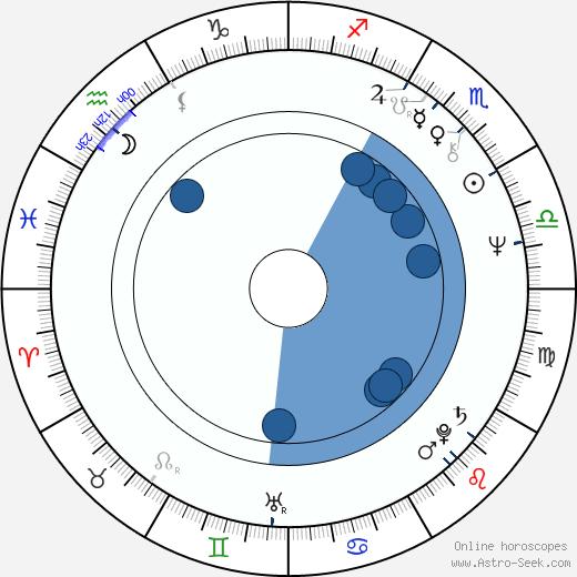Frank DiLeo wikipedia, horoscope, astrology, instagram