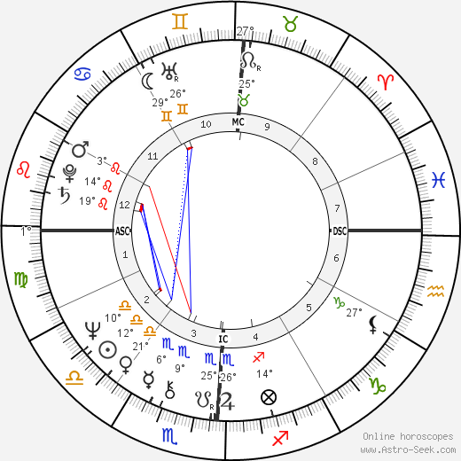 Gail Farrell birth chart, biography, wikipedia 2017, 2018