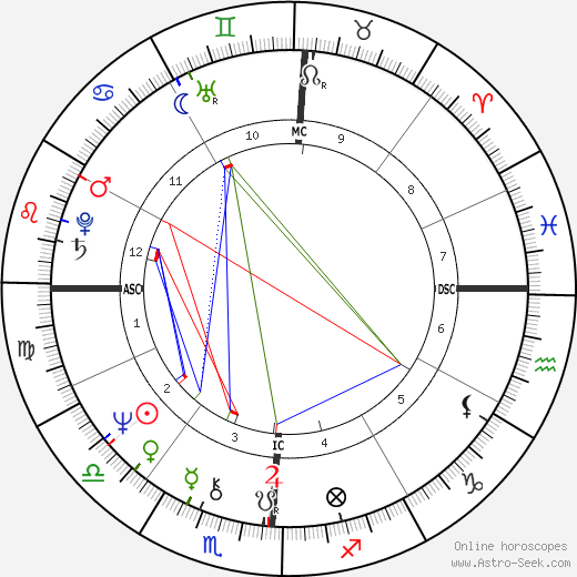 Gail Farrell astro natal birth chart, Gail Farrell horoscope, astrology
