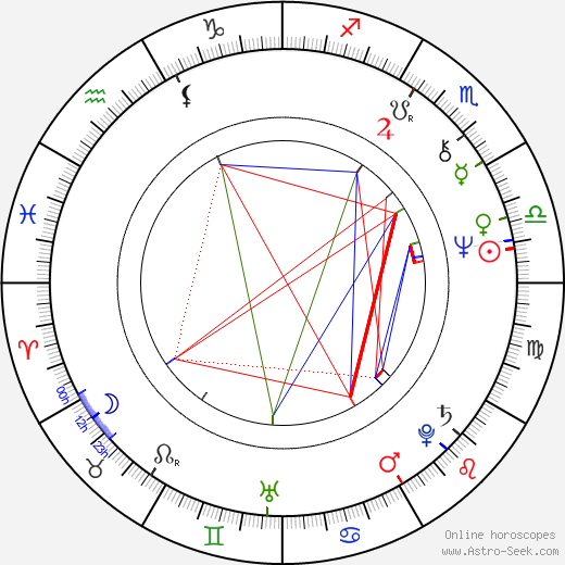 George Lam birth chart, George Lam astro natal horoscope, astrology