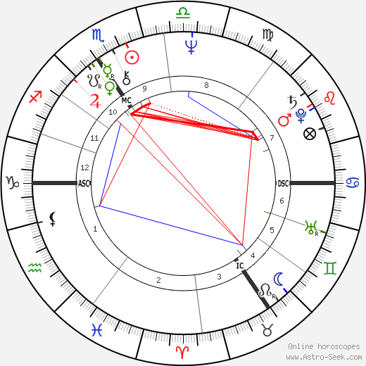 Herman Van Rompuy astro natal birth chart, Herman Van Rompuy horoscope, astrology