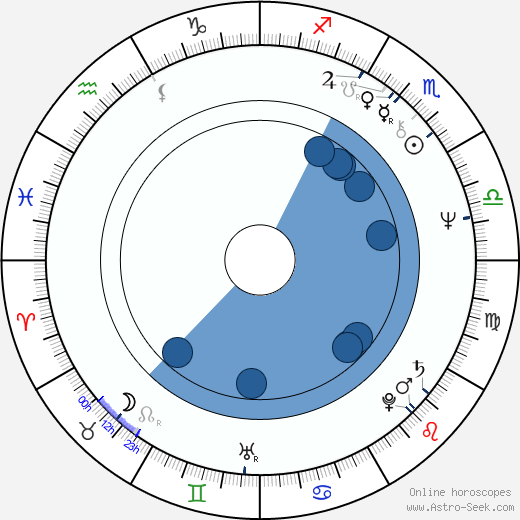 Herschel Weingrod wikipedia, horoscope, astrology, instagram