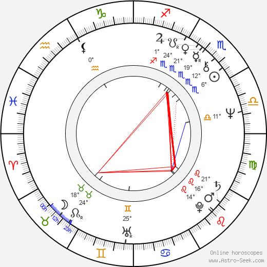 Herschel Weingrod birth chart, biography, wikipedia 2020, 2021