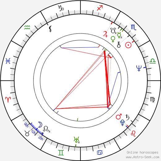 Herschel Weingrod birth chart, Herschel Weingrod astro natal horoscope, astrology