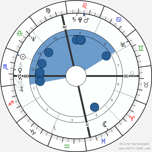 Hillary Clinton wikipedia, horoscope, astrology, instagram