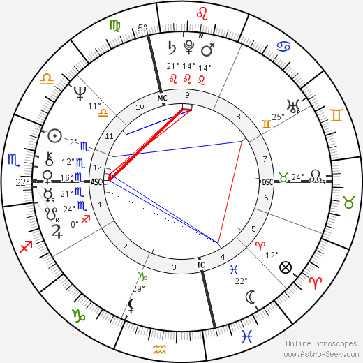 Hillary Clinton birth chart, biography, wikipedia 2019, 2020