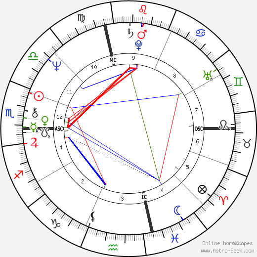 Hillary Clinton astro natal birth chart, Hillary Clinton horoscope, astrology